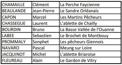 Gagnants du concours – Tirage du 01/03/2021